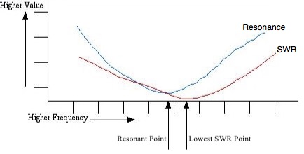 SWR Curve